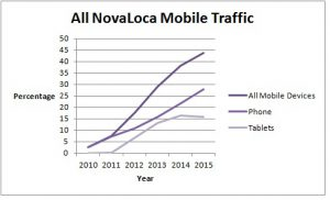 All NovaLoca mobile responsive website traffic