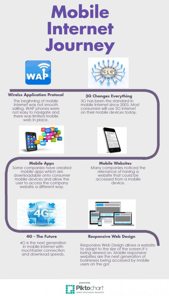 Mobile infographic for mobile responsive website