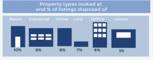Types of property