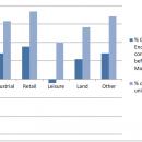 bar chart for enquires