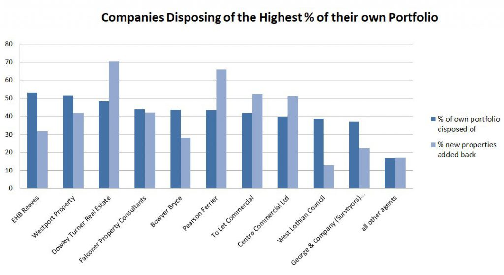 Commercial Property Disposals Companies Disposing of the Highest Percentage of their portfolio bar chart