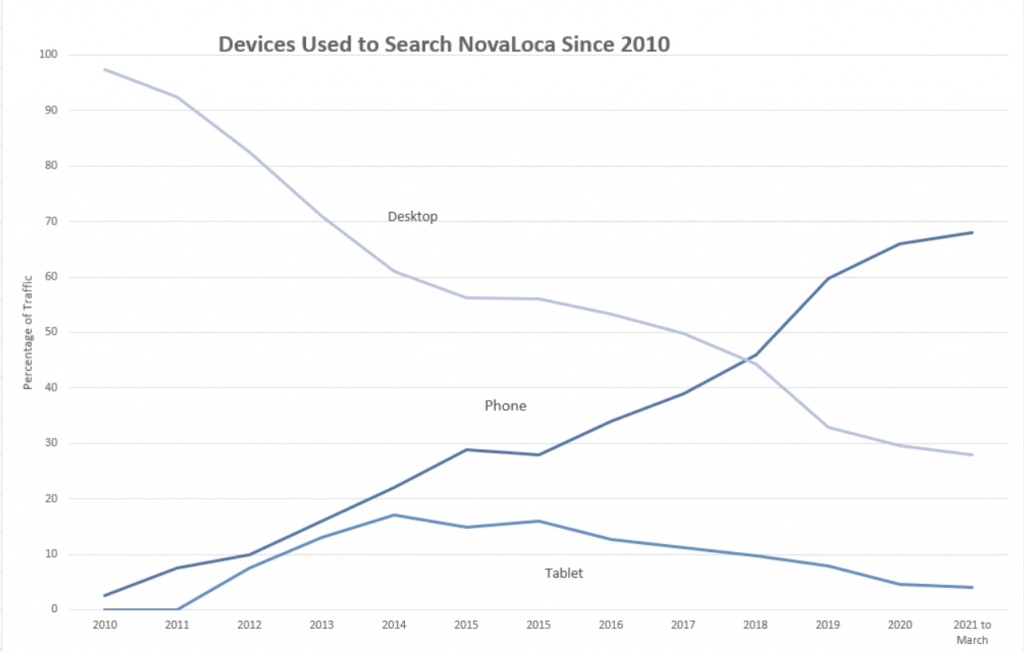 line graph of mobile device usage