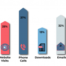 Novaloca increase stats shown by upward arrows for website, calls, downloads, emails