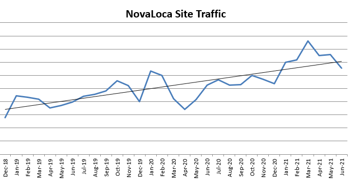 line chart showing increase in NovaLoca website traffic