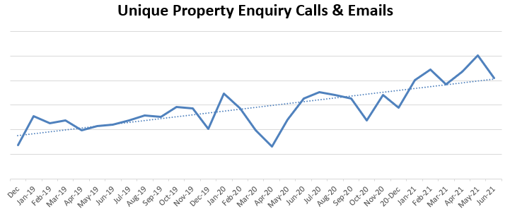 line graph showing rise in unique property enquiry calls and emails