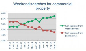 Weekend Searches For Commercial Property 2