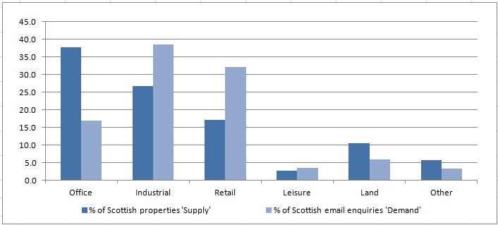 Graph showing demand & supply for different property types across Scotland - more landscape - no header