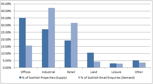 Demand and Supply in Scotland